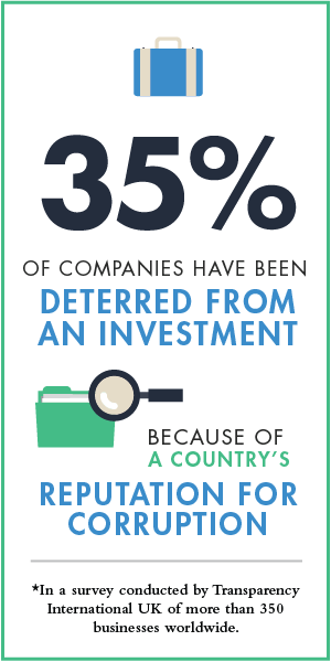 35% of companies have been deterred from an investment because of a country's reputation for corruption