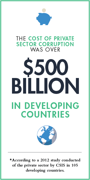 The cost of private sector corruption was over $500 billion in developing countries