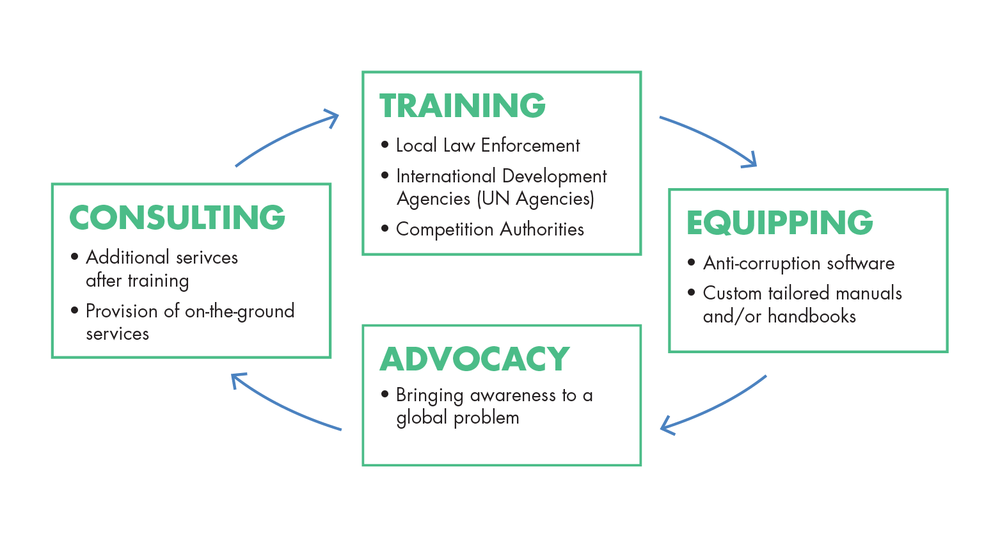IACRC engages in four ways in order to promote a level playing field: Training, Equipping, Advocacy and Consulting